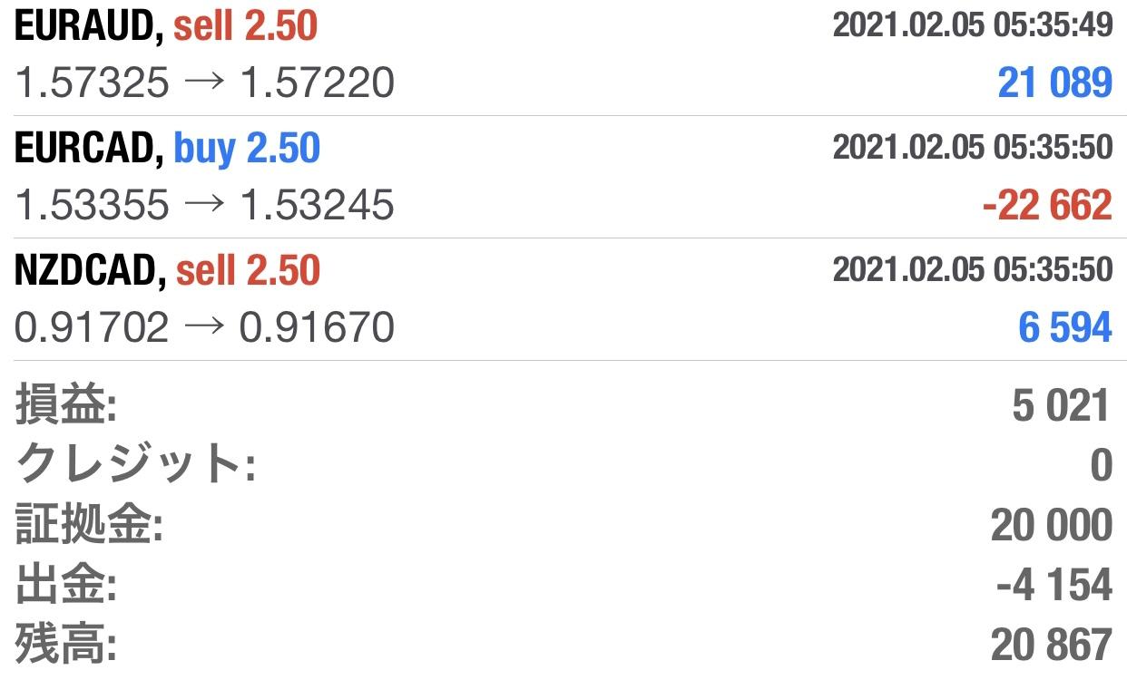 2月5日(金)+5021円