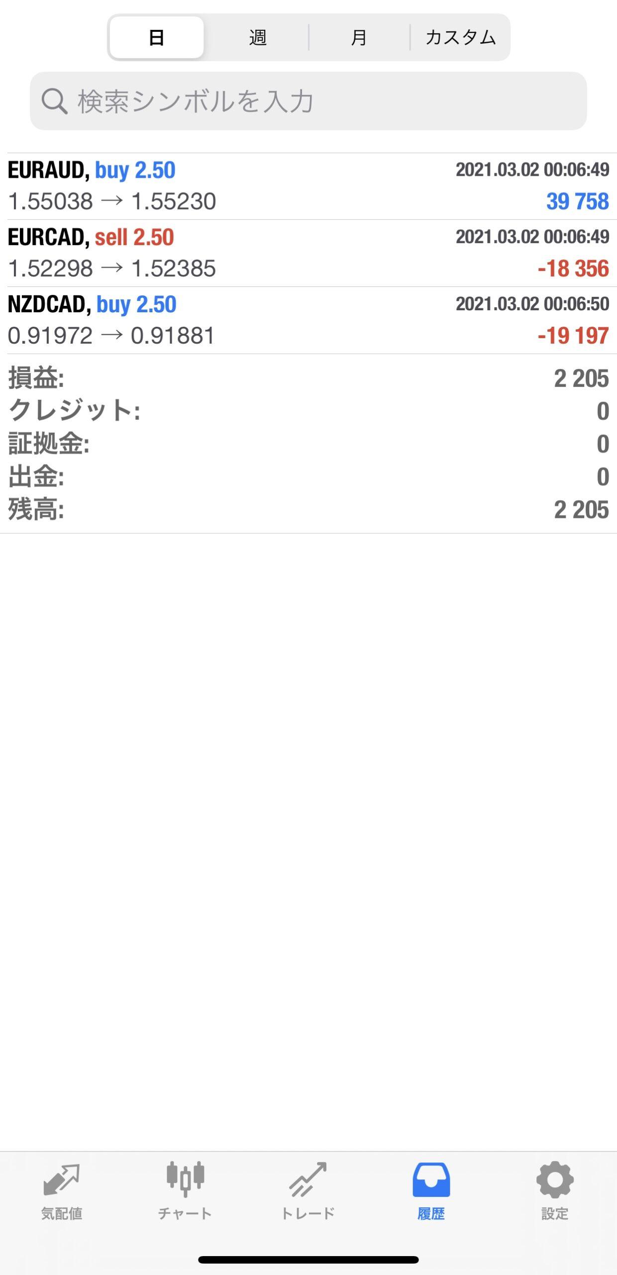 3月2日(火)収支報告